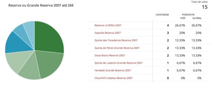 'Reserva ou Grande Reserva 2007' Resultados da votação | Polldaddy.com