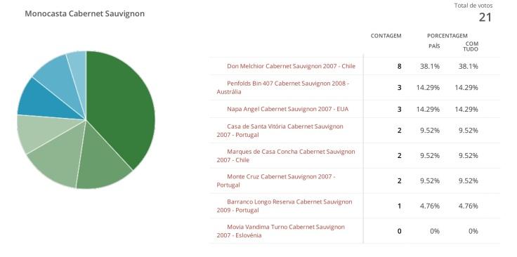 'Monocasta Cabernet Sauvignon' Resultados da votação