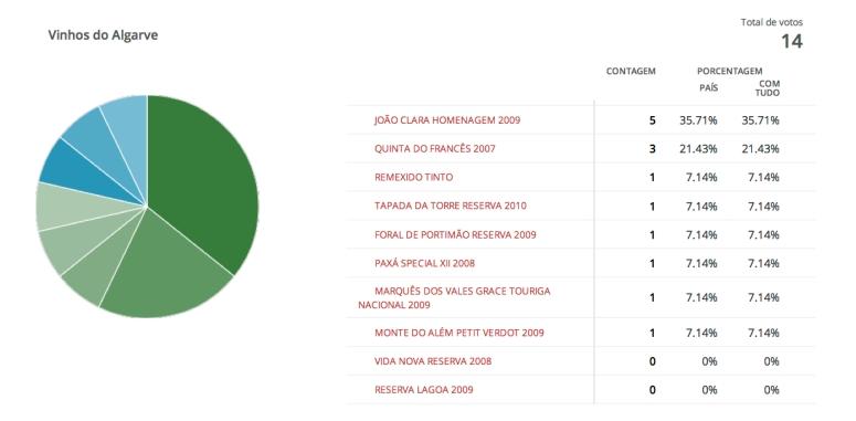 'Vinhos do Algarve' Resultados da votação | Polldaddy.com